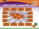 serial tightly coupled kbe system