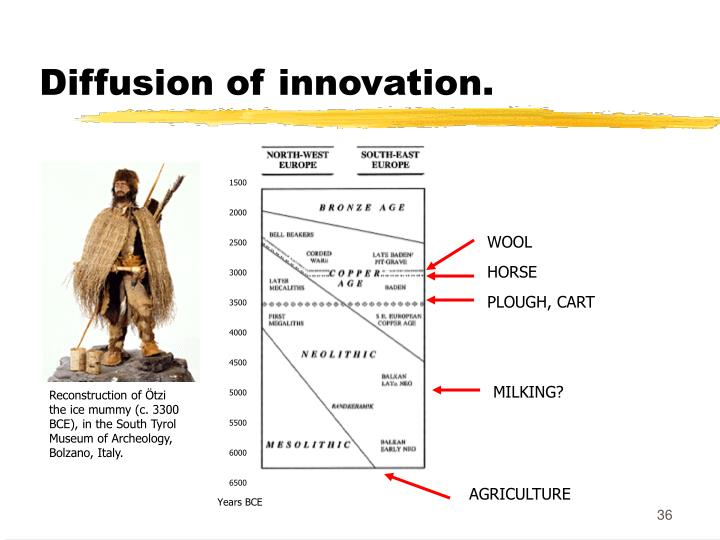 Diffusion of innovation.