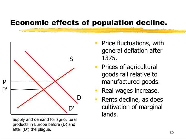 Economic effects of population decline.