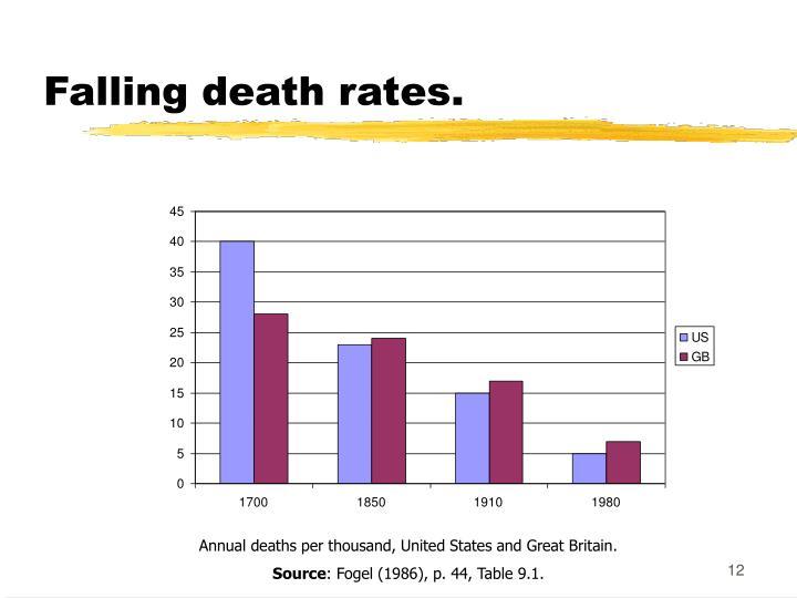 Falling death rates.