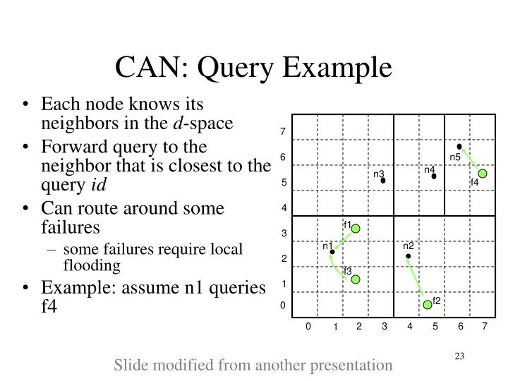 CAN: Query Example