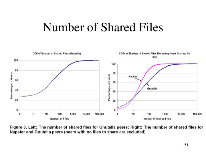 Number of Shared Files