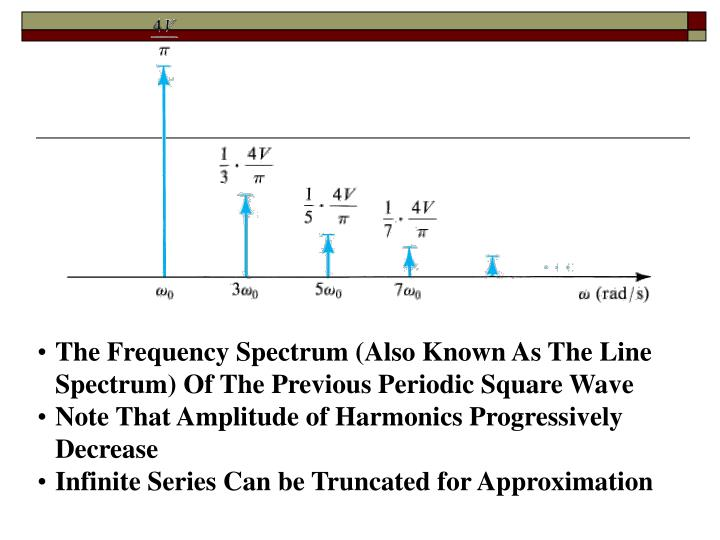 The Frequency Spectrum (Also Known As The Line Spectrum) Of The Previous Periodic Square Wave