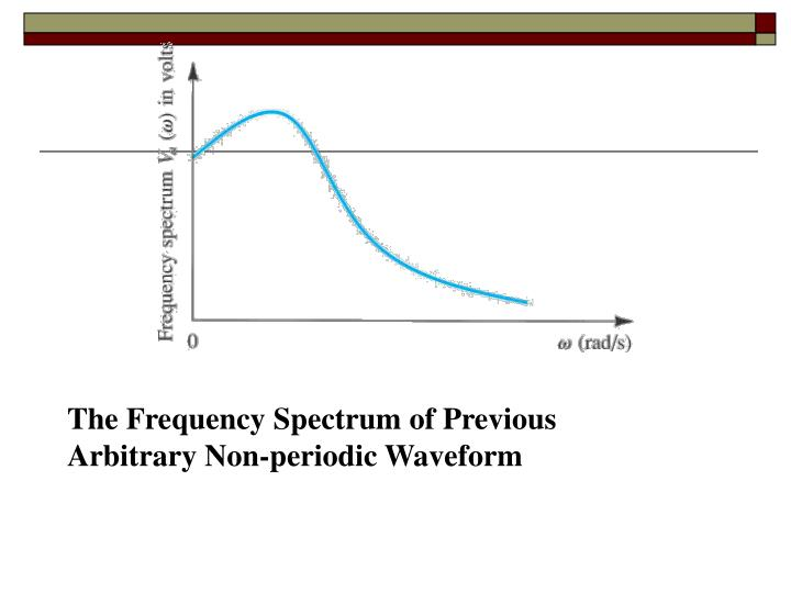 The Frequency Spectrum of Previous Arbitrary Non-periodic Waveform