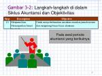 gambar 3 2 langkah langkah di dalam siklus akuntansi dan objektivitas2