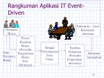 rangkuman aplikasi it event driven
