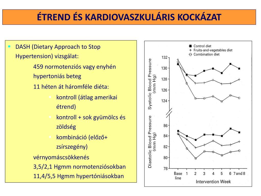magas vérnyomás 2 fokú kockázat 3-4)