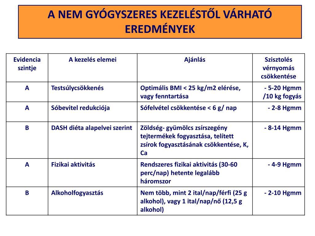alfa 1 adrenerg blokkolók magas vérnyomás ellen