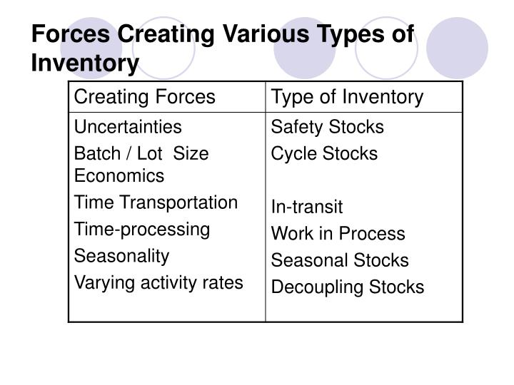 what are the different types of inventory