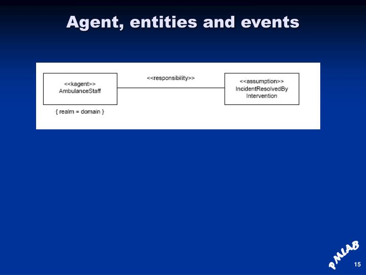 Agent, entities and events