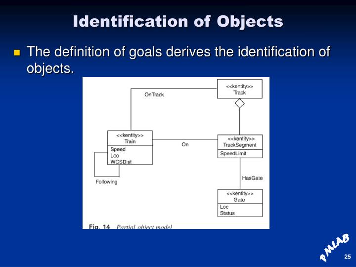 Identification of Objects