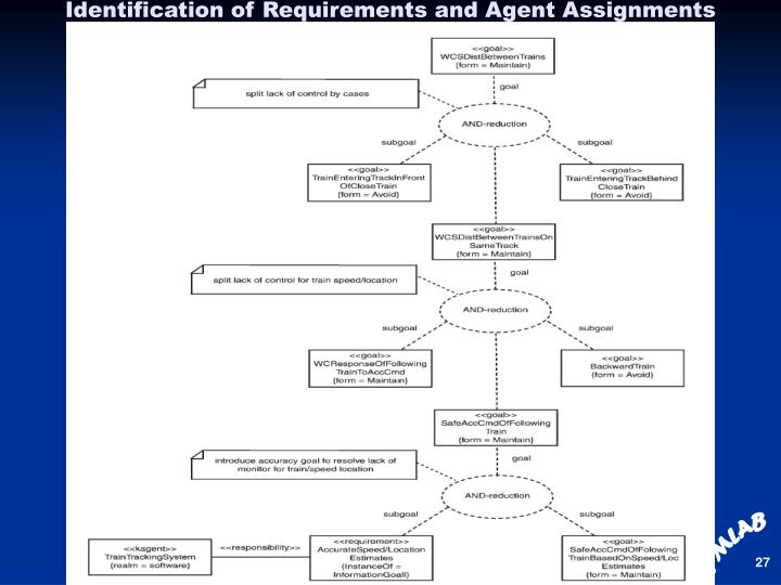 Identification of Requirements and Agent Assignments