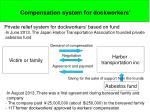 compensation system for dockworkers