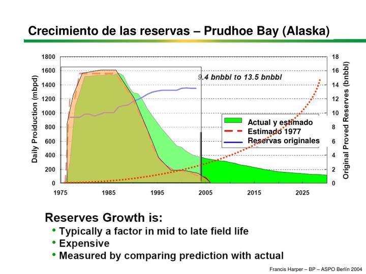 Crecimiento de las reservas – Prudhoe Bay (Alaska)