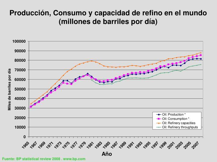 Producción, Consumo y capacidad de refino en el mundo