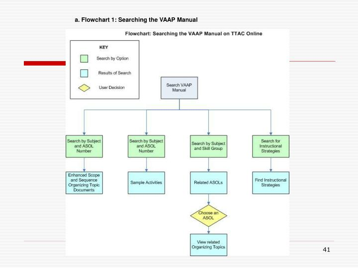 a. Flowchart 1: Searching the VAAP Manual