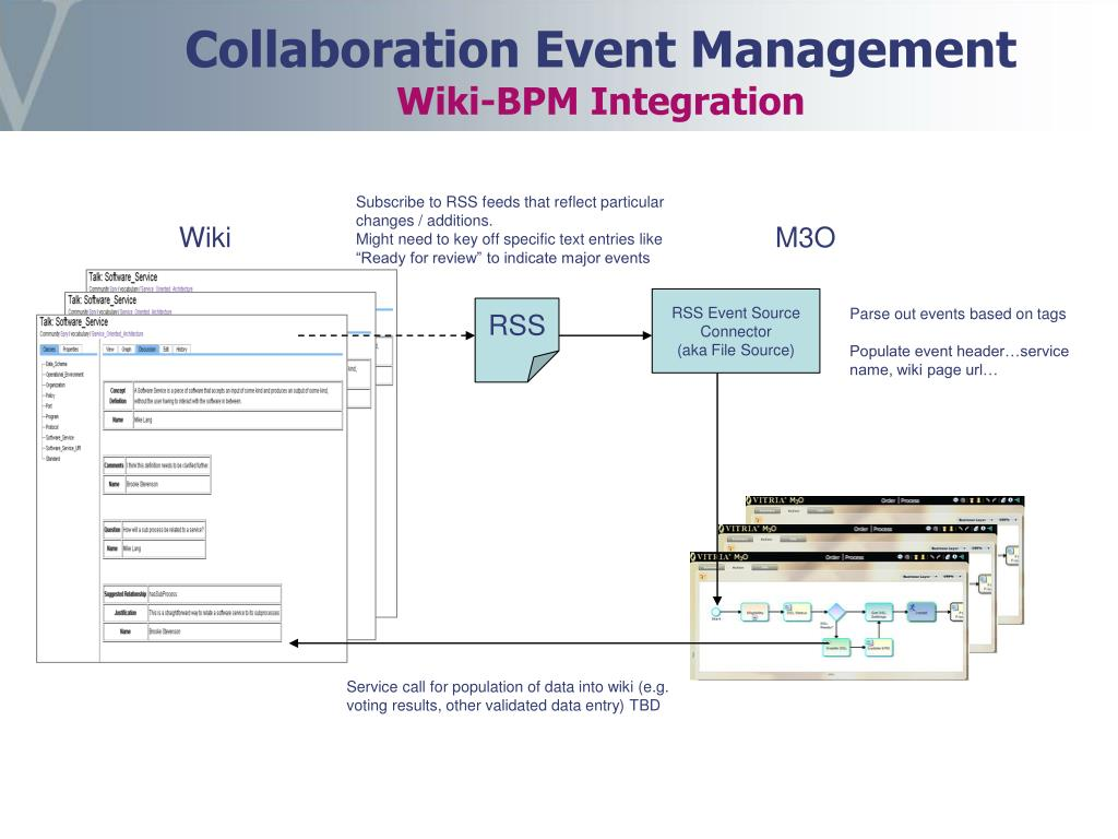 PPT - Using BPM software to govern a collaboration process used to