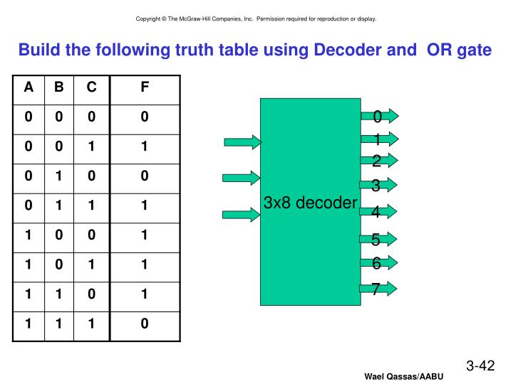 Build the following truth table using Decoder and  OR gate