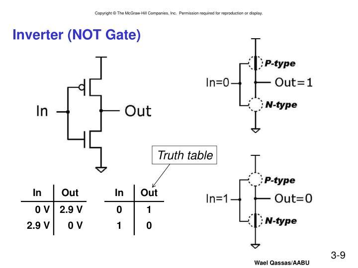 Inverter (NOT Gate)