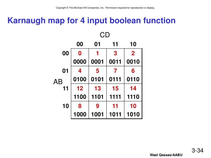 Karnaugh map for 4 input boolean function