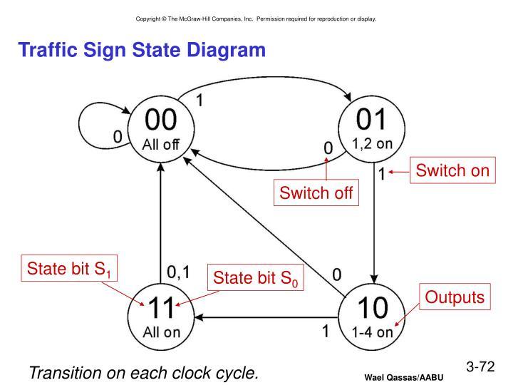 Traffic Sign State Diagram