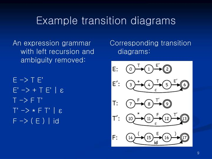 Example transition diagrams