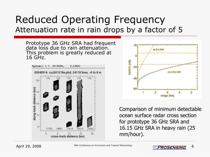 Reduced Operating Frequency