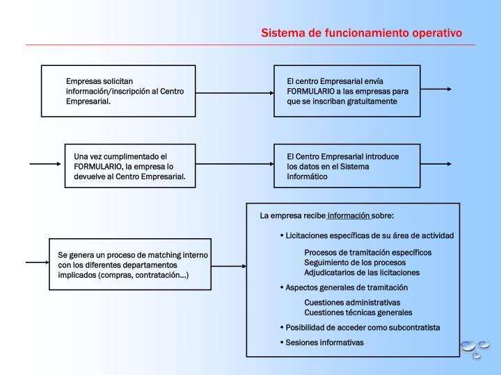 Sistema de funcionamiento operativo