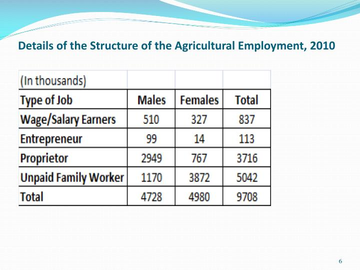 Details of the Structure of the Agricultural Employment, 2010