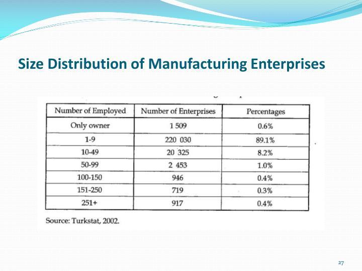 Size Distribution of Manufacturing Enterprises