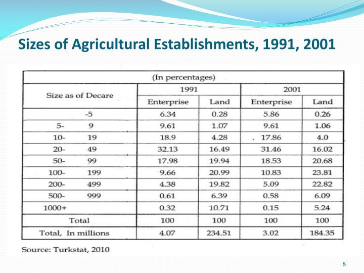 Sizes of Agricultural Establishments, 1991, 2001
