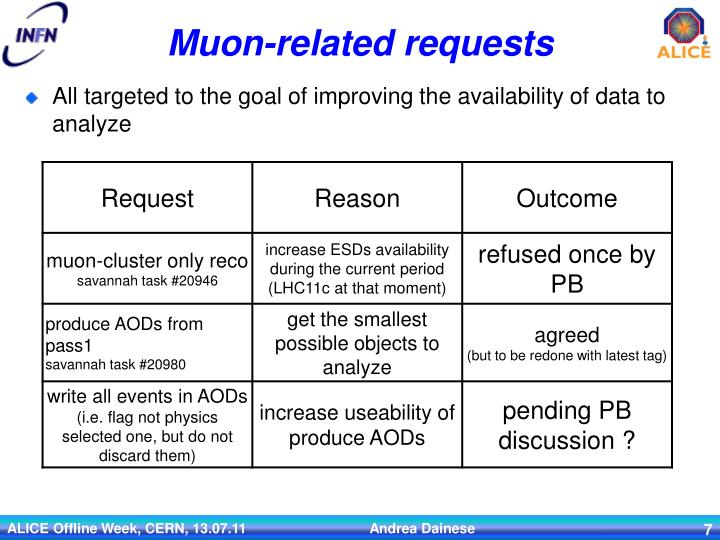 Muon-related requests