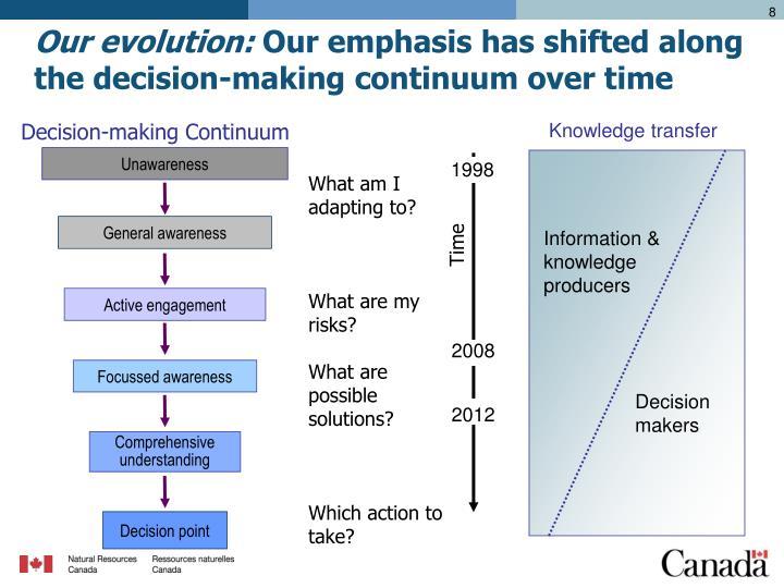 Decision-making Continuum