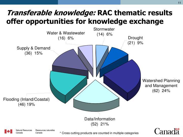 Transferable knowledge:
