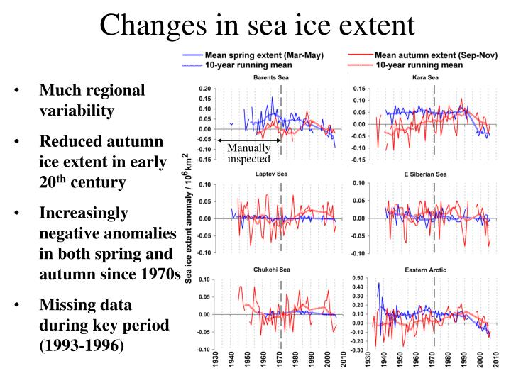 Changes in sea ice extent