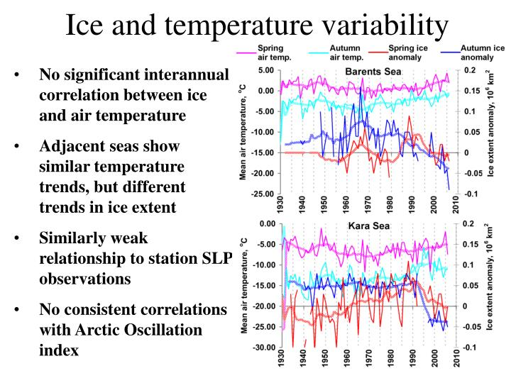 Ice and temperature variability