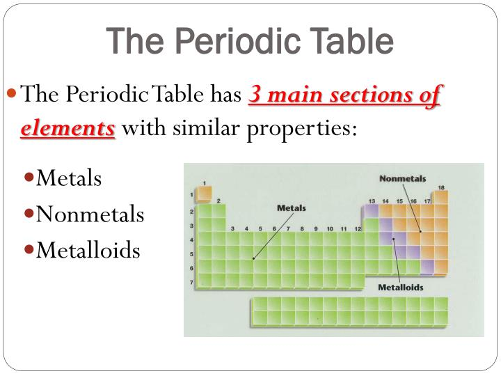 Ppt Properties Of The Periodic Table Powerpoint Presentation Id