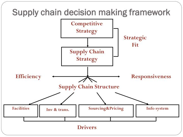 Ppt Supply Chain Drivers And Metrics Powerpoint