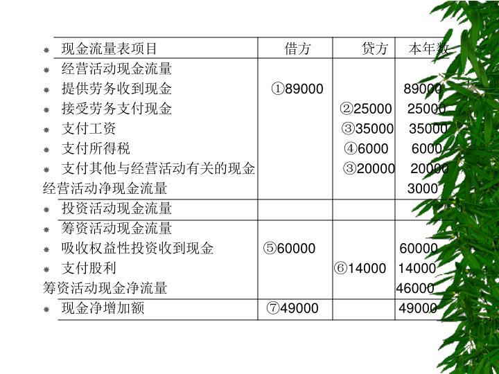 现金流量表项目                                 借方             贷方     本年数