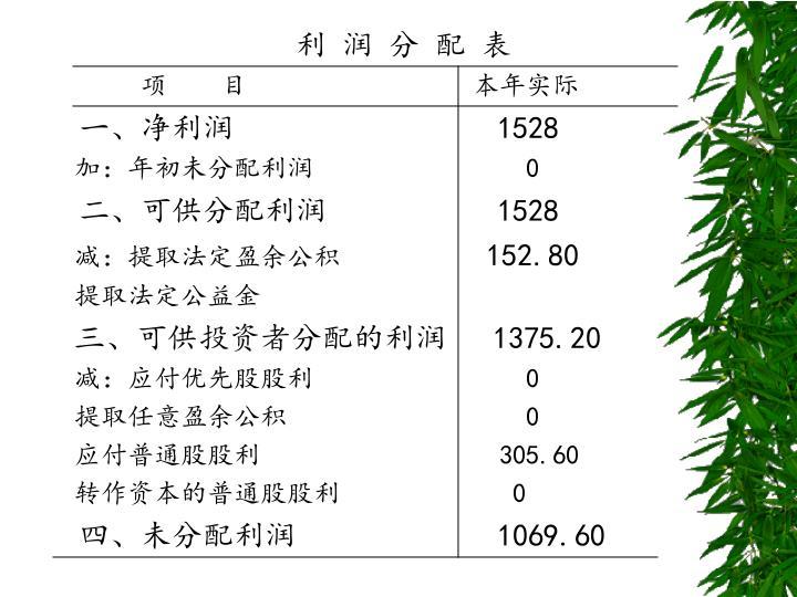 利 润 分 配 表