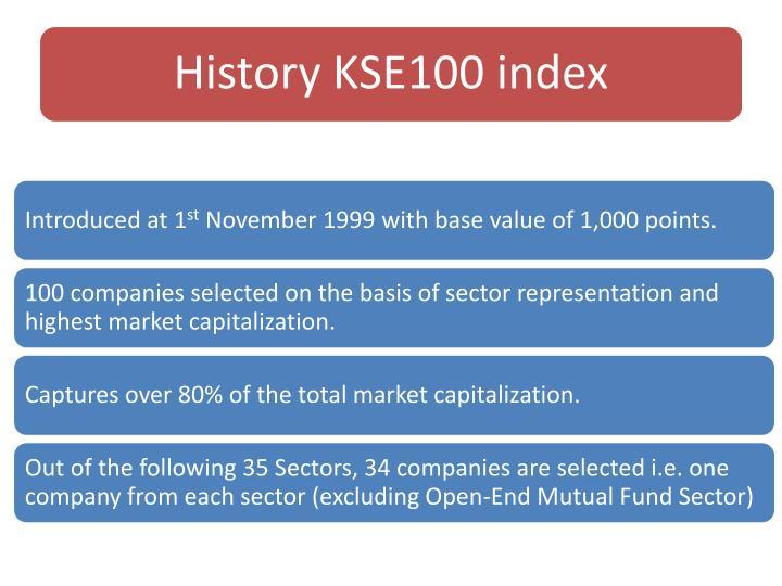 History KSE100 index