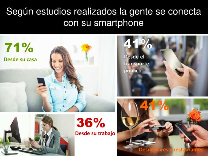 Según estudios realizados la gente se conecta con su smartphone
