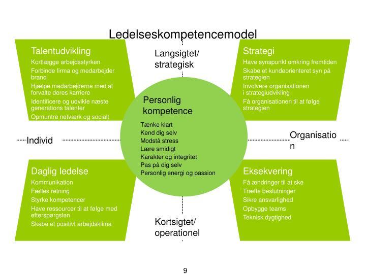 Ledelseskompetencemodel