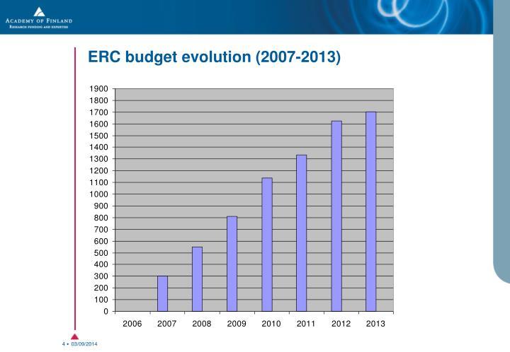 ERC budget evolution (2007-2013)
