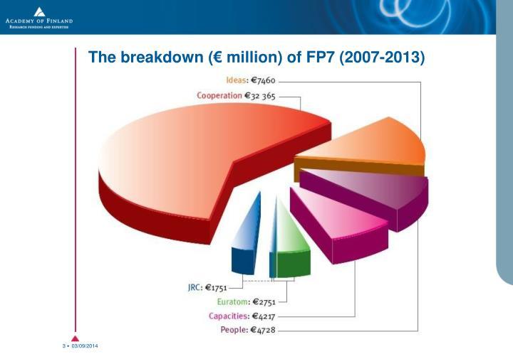 The breakdown million of fp7 2007 2013