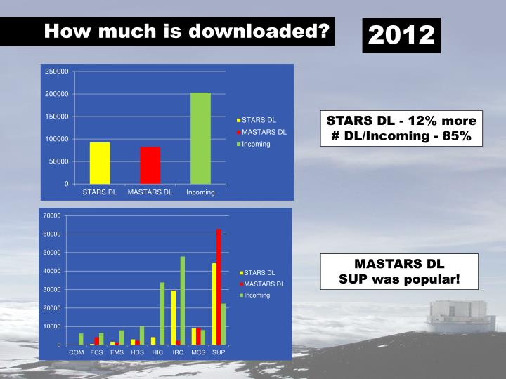 How much is downloaded?