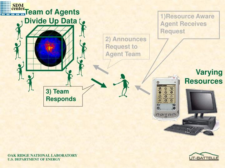 Team of Agents Divide Up Data