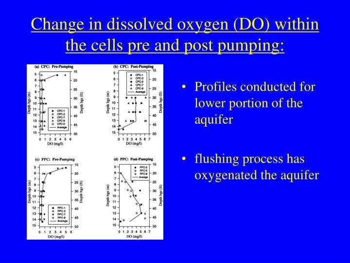 Change in dissolved oxygen (DO) within the cells pre and post pumping: