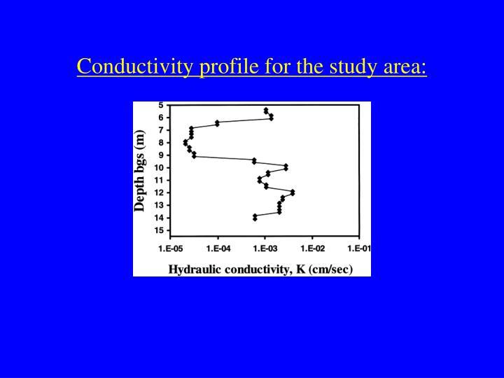 Conductivity profile for the study area: