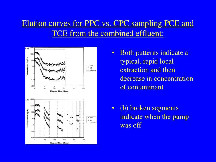 Elution curves for PPC vs. CPC sampling PCE and TCE from the combined effluent: